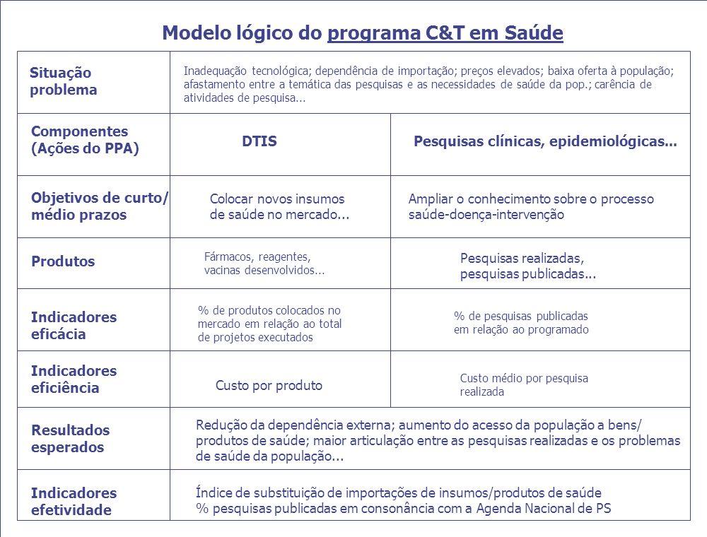 DIPLAN - III Coletivo de Dirigentes - 30/09/2004 Modelo lógico do programa C&T em Saúde Situação problema Componentes (Ações do PPA) Produtos Indicado