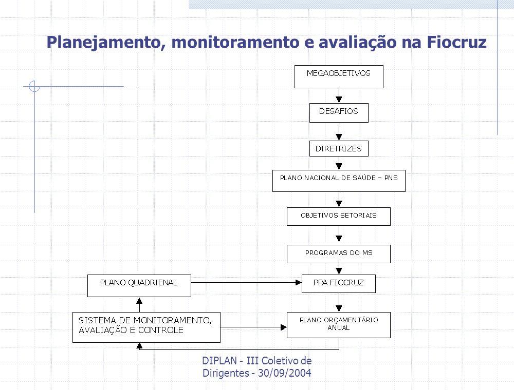 DIPLAN - III Coletivo de Dirigentes - 30/09/2004 Desafios para institucionalização do sistema de monitoramento e avaliação 1.