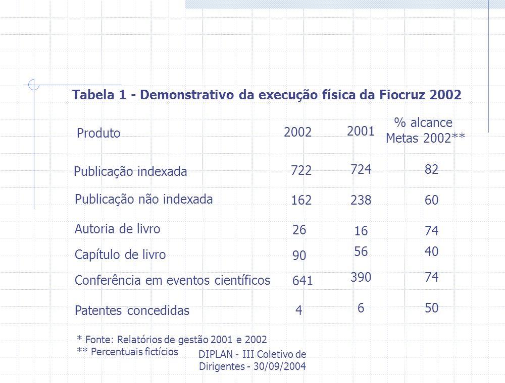 DIPLAN - III Coletivo de Dirigentes - 30/09/2004 Tabela 1 - Demonstrativo da execução física da Fiocruz 2002 Publicação indexada Publicação não indexa