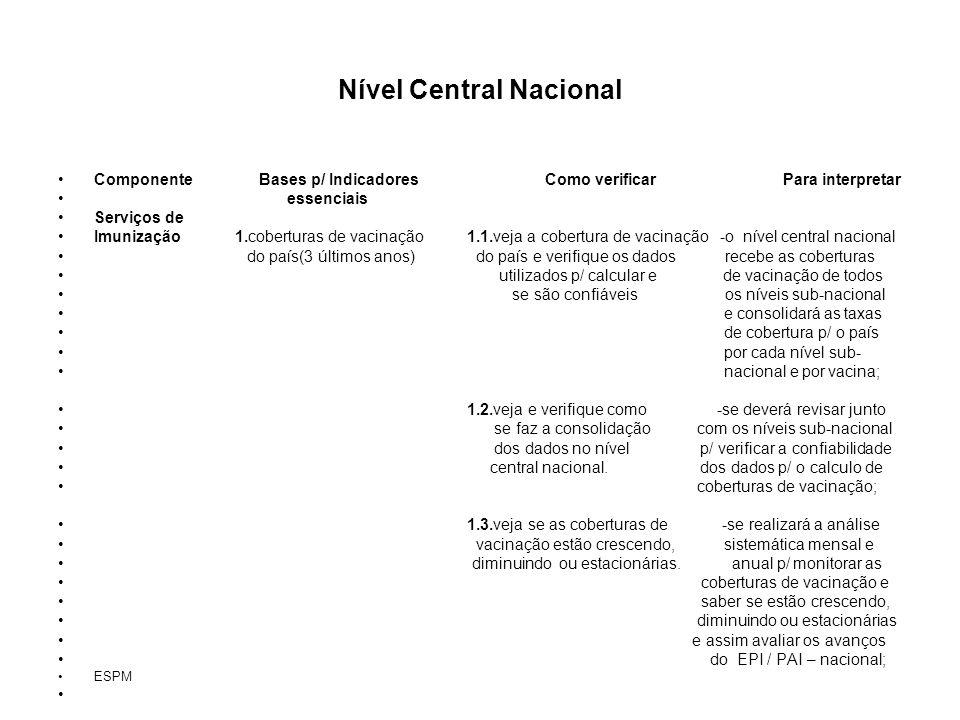 Nível Central Nacional Componente Bases p/ Indicadores Como verificar Para interpretar essenciais Serviços de Imunização 1.coberturas de vacinação 1.1