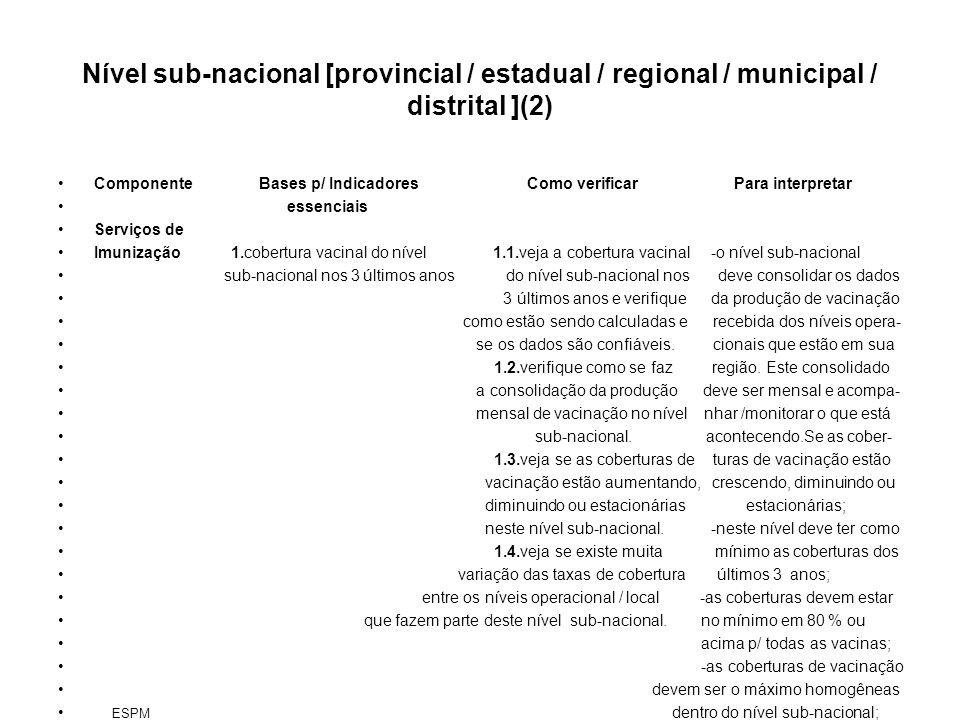 Nível sub-nacional [provincial / estadual / regional / municipal / distrital ](2) Componente Bases p/ Indicadores Como verificar Para interpretar esse