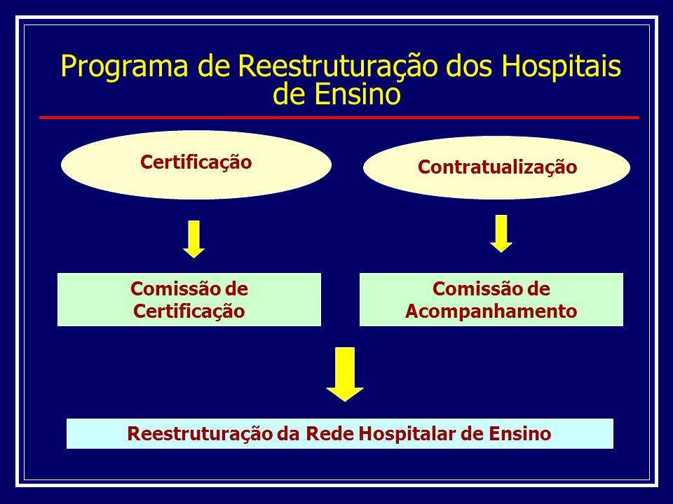 Programa de Reestruturação dos Hospitais de Ensino Situação atual Processo de Certificação 213 – Hospitais solicitaram a certificação 150 – Hospitais certificados 29 – Hospitais não certificados Processo de Contratualização 114 – Hospitais contratualizados (valor/ano – IAC R$ 335,5 milhões) 24 – Hospitais em negociação para contratualização