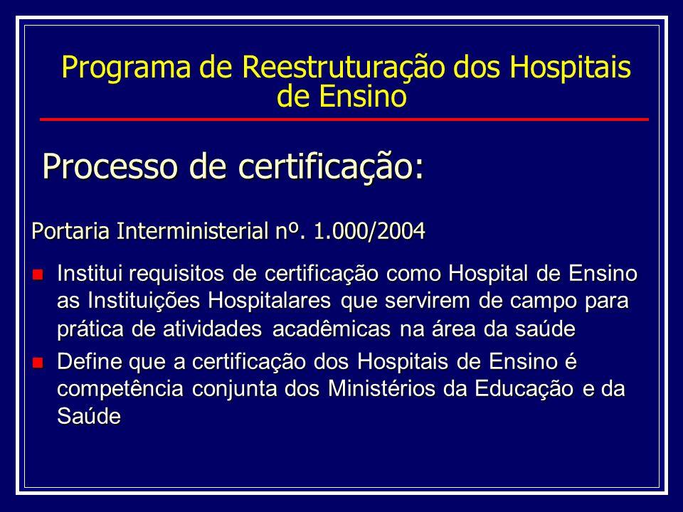 Processo de certificação Portaria Interministerial nº.