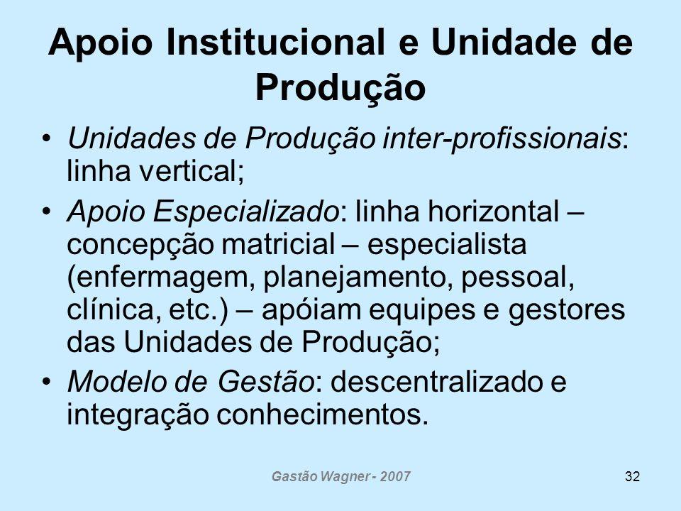 Gastão Wagner - 200732 Apoio Institucional e Unidade de Produção Unidades de Produção inter-profissionais: linha vertical; Apoio Especializado: linha