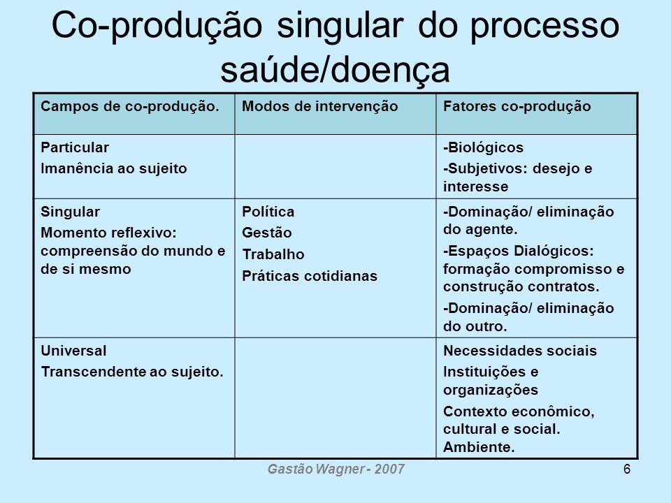 Gastão Wagner - 20076 Co-produção singular do processo saúde/doença Campos de co-produção.Modos de intervençãoFatores co-produção Particular Imanência