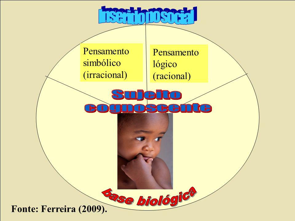 Pensamento simbólico (irracional) Pensamento lógico (racional) Fonte: Ferreira (2009).