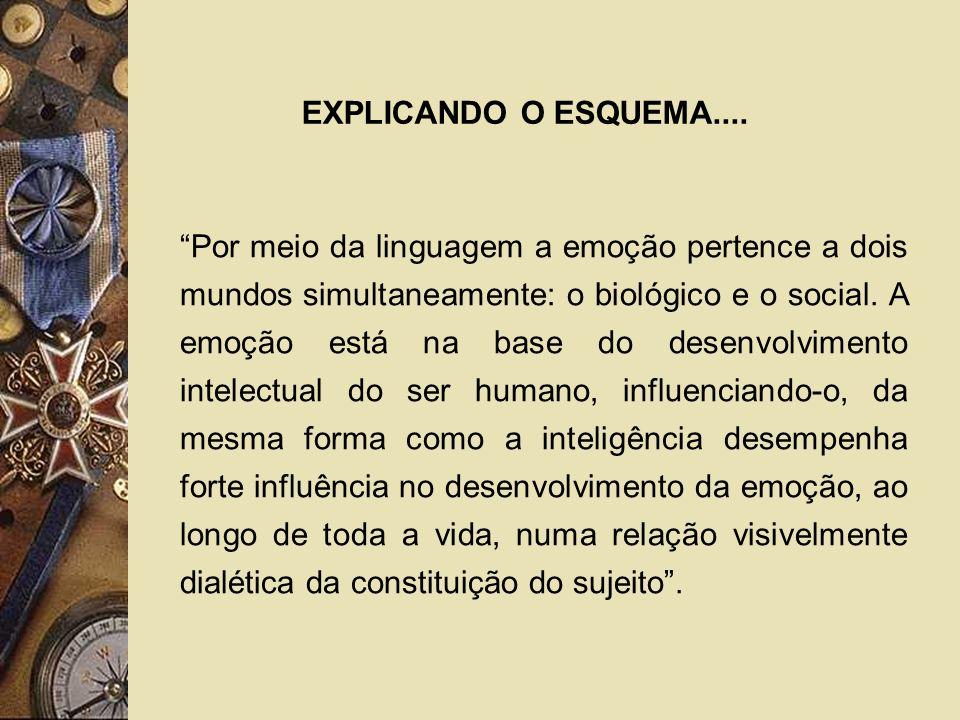 EXPLICANDO O ESQUEMA.... Por meio da linguagem a emoção pertence a dois mundos simultaneamente: o biológico e o social. A emoção está na base do desen