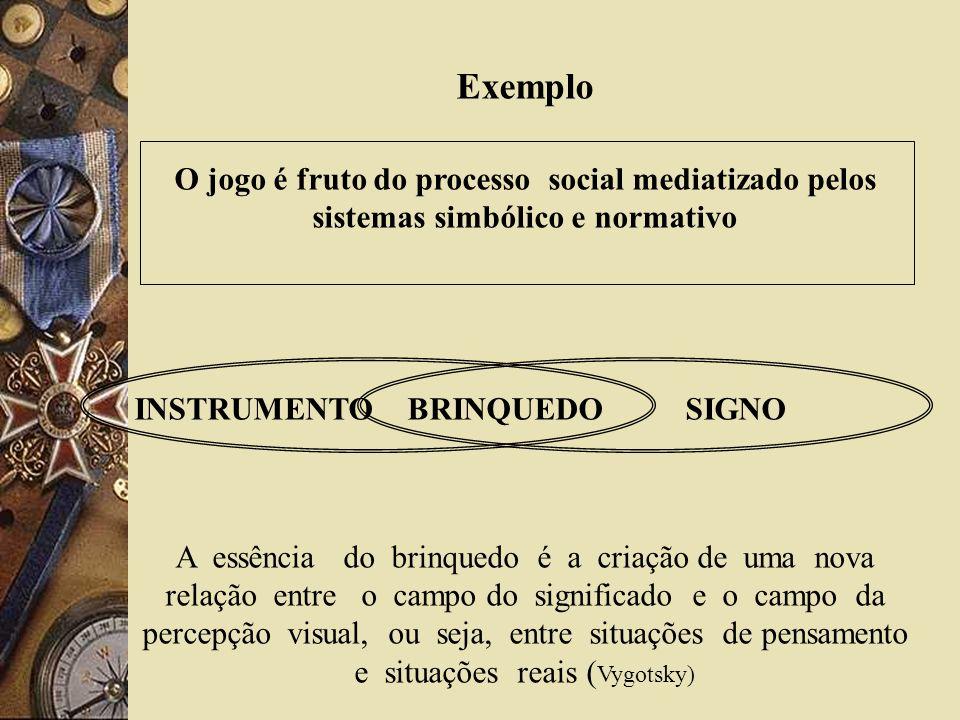 Exemplo O jogo é fruto do processo social mediatizado pelos sistemas simbólico e normativo INSTRUMENTO BRINQUEDO SIGNO A essência do brinquedo é a cri