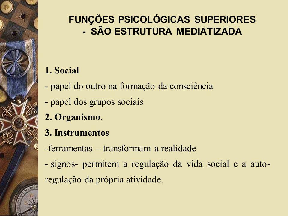 FUNÇÕES PSICOLÓGICAS SUPERIORES - SÃO ESTRUTURA MEDIATIZADA 1. Social - papel do outro na formação da consciência - papel dos grupos sociais 2. Organi