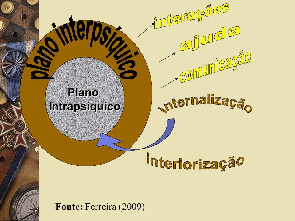 PlanoIntrapsíquico Fonte: Ferreira (2009)