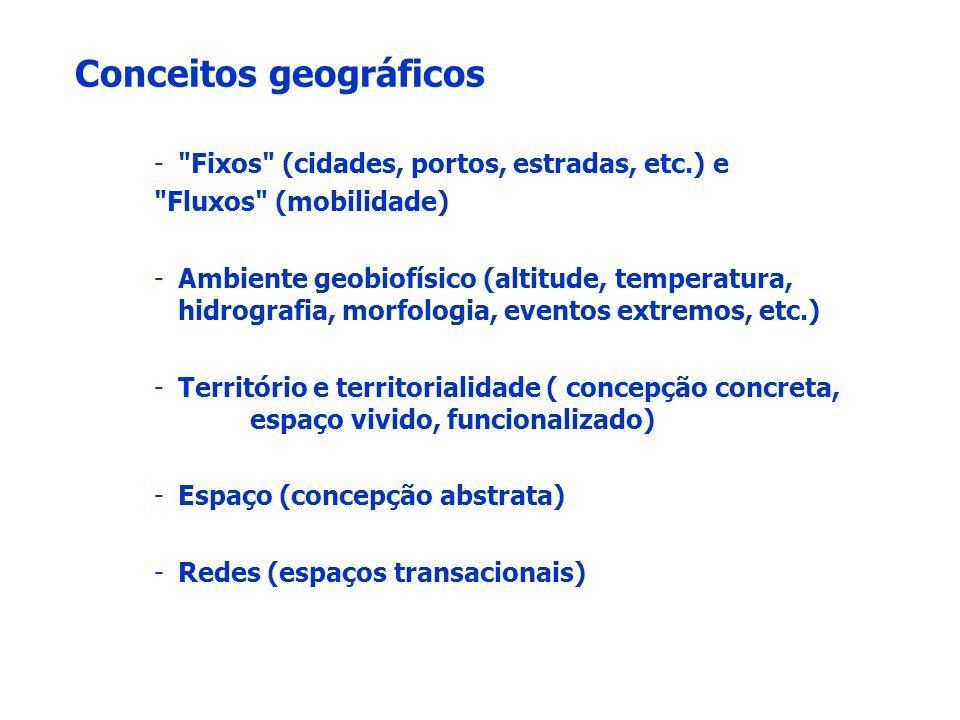 Conceitos geográficos -