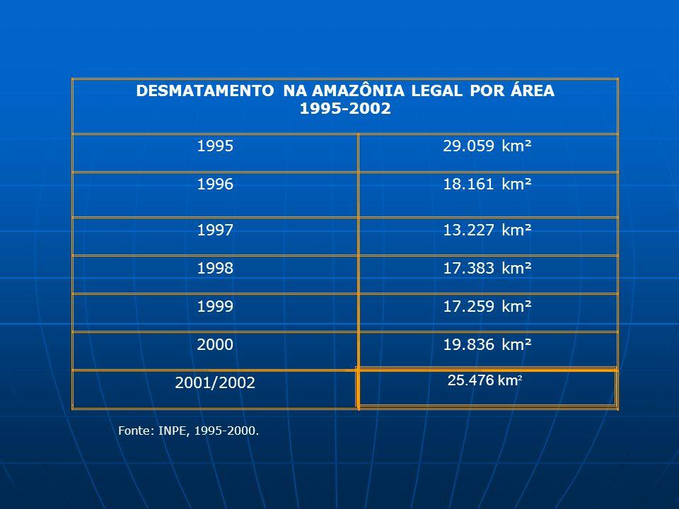 25.476 km ² 2001/2002 19.836 km²2000 17.259 km²1999 17.383 km²1998 13.227 km²1997 18.161 km²1996 29.059 km²1995 DESMATAMENTO NA AMAZÔNIA LEGAL POR ÁRE
