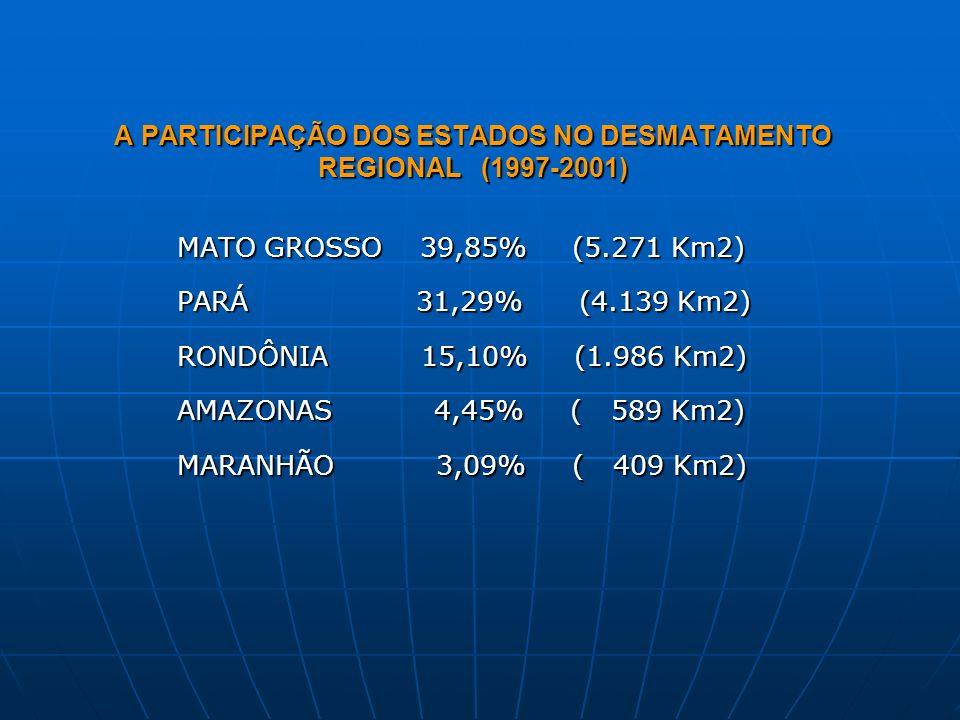 A PARTICIPAÇÃO DOS ESTADOS NO DESMATAMENTO REGIONAL (1997-2001) MATO GROSSO 39,85% (5.271 Km2) PARÁ 31,29% (4.139 Km2) RONDÔNIA 15,10% (1.986 Km2) AMA