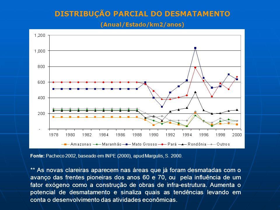 Fonte: Pacheco 2002, baseado em INPE (2000), apud Margulis, S. 2000. ** As novas clareiras aparecem nas áreas que já foram desmatadas com o avanço das