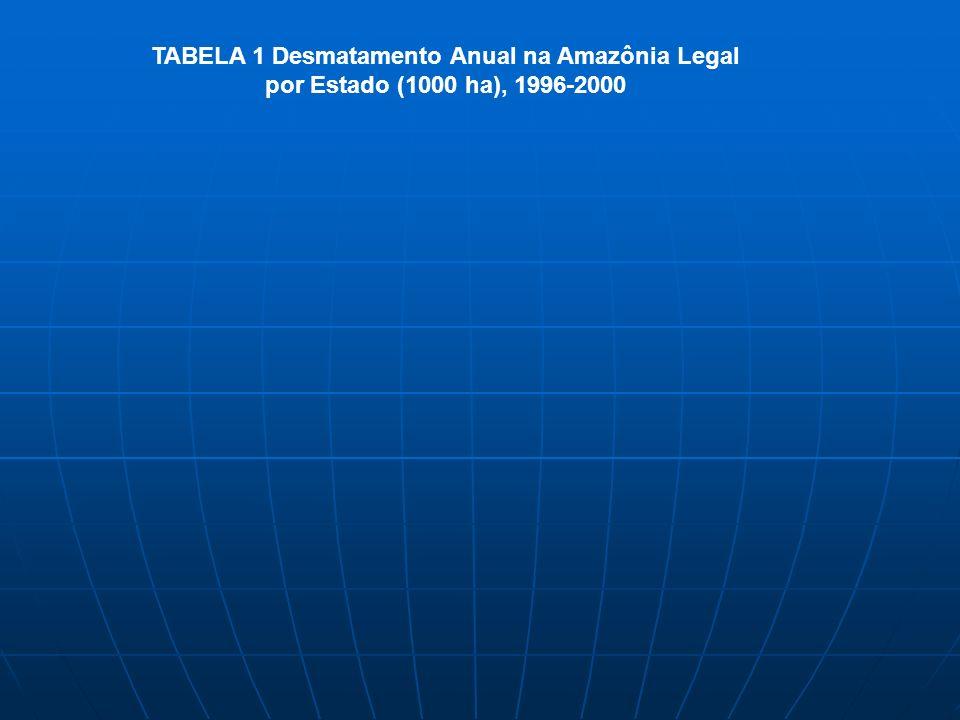 TABELA 1 Desmatamento Anual na Amazônia Legal por Estado (1000 ha), 1996-2000