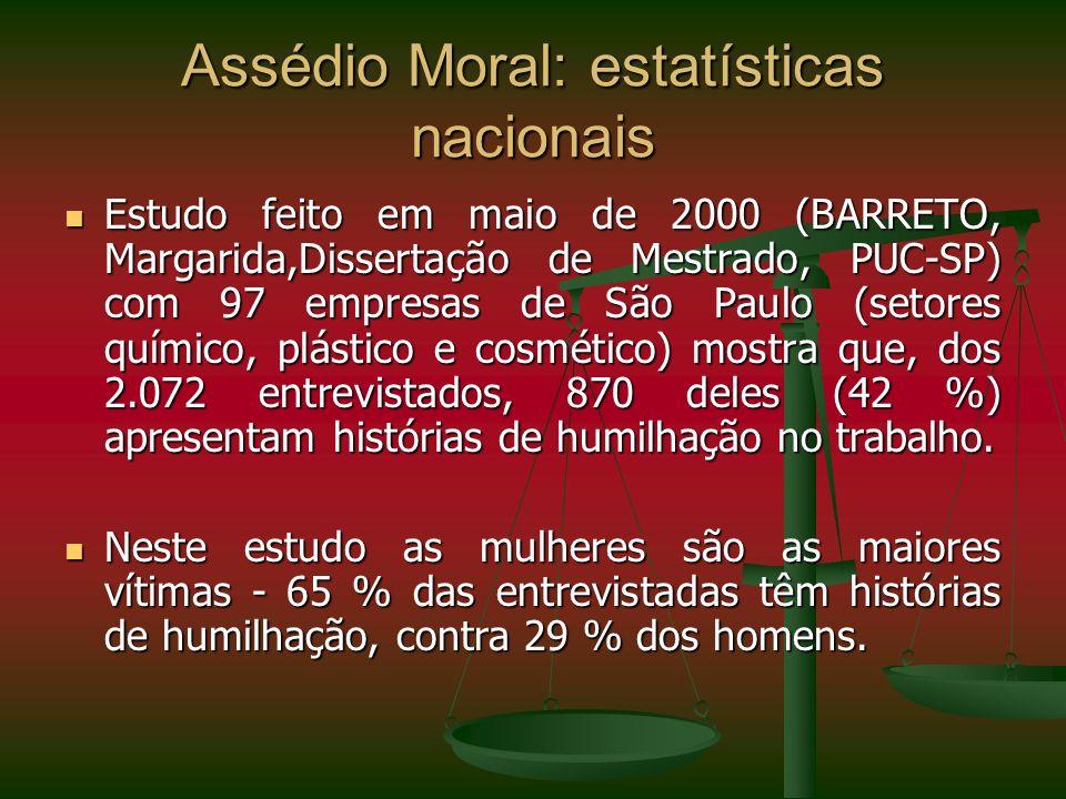 Assédio Moral: estatísticas nacionais Estudo feito em maio de 2000 (BARRETO, Margarida,Dissertação de Mestrado, PUC-SP) com 97 empresas de São Paulo (
