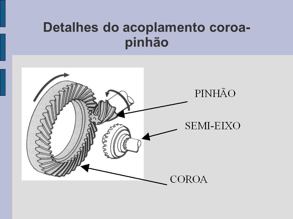 Detalhes do acoplamento coroa- pinhão