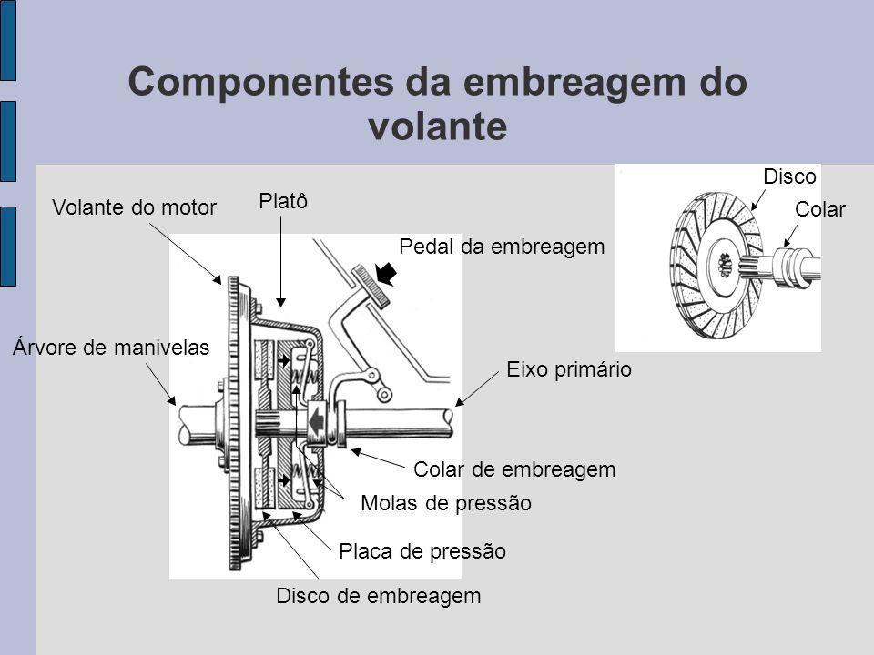 Componentes da embreagem do volante Platô Pedal da embreagem Eixo primário Molas de pressão Placa de pressão Árvore de manivelas Volante do motor Disc
