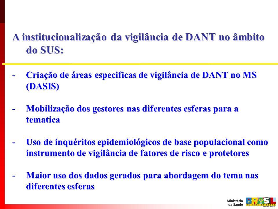 A institucionalização da vigilância de DANT no âmbito do SUS: -Criação de áreas especificas de vigilância de DANT no MS (DASIS) -Mobilização dos gesto