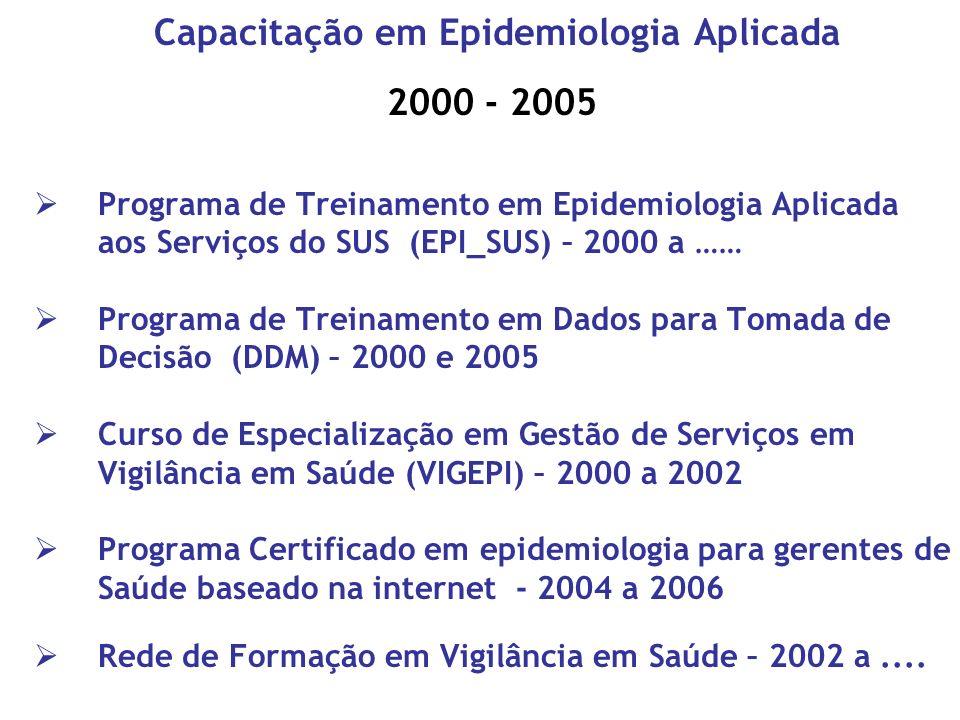 Capacitação em Epidemiologia Aplicada 2000 - 2005 Programa de Treinamento em Epidemiologia Aplicada aos Serviços do SUS (EPI_SUS) – 2000 a …… Programa