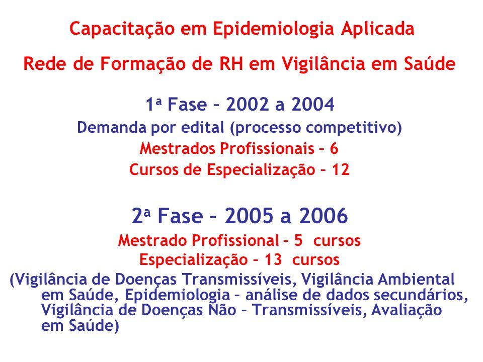 Capacitação em Epidemiologia Aplicada Rede de Formação de RH em Vigilância em Saúde 1 a Fase – 2002 a 2004 Demanda por edital (processo competitivo) M