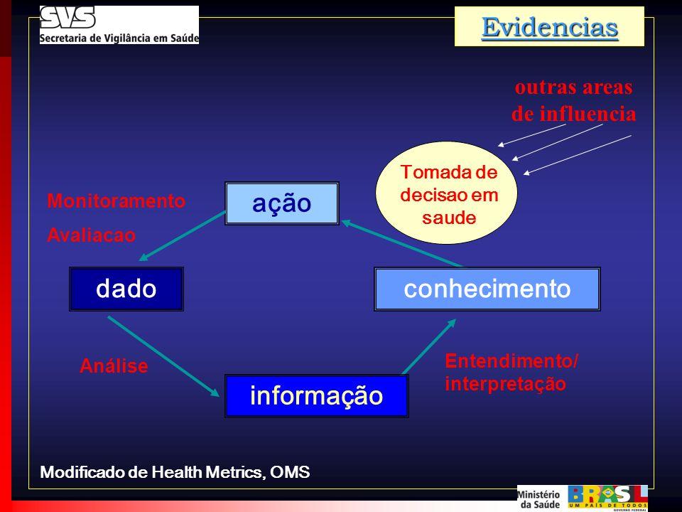 ação conhecimento informação dado Entendimento/ interpretação Monitoramento Avaliacao Tomada de decisao em saude Análise outras areas de influenciaEvi