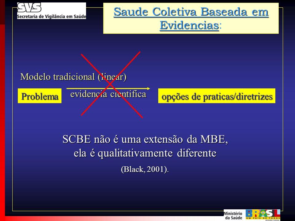 SCBE não é uma extensão da MBE, ela é qualitativamente diferente (Black, 2001). Problema evidencia cientifica opções de praticas/diretrizes Modelo tra