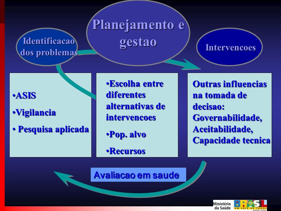 Planejamento e gestao ASISASIS VigilanciaVigilancia Pesquisa aplicada Pesquisa aplicada Identificacao dos problemas Intervencoes Escolha entre diferen