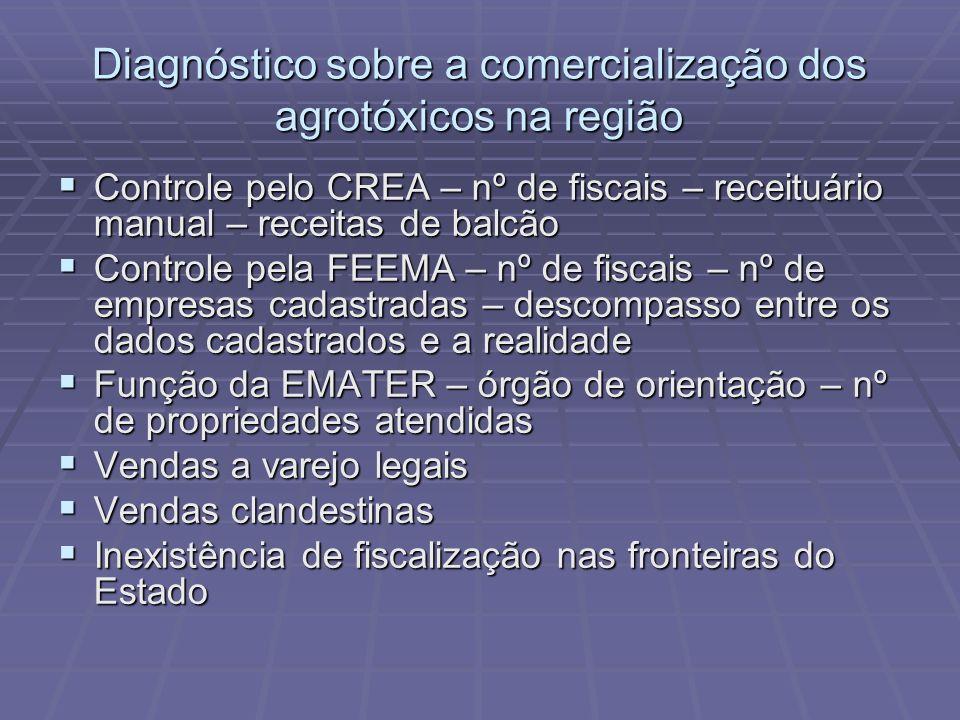 Diagnóstico sobre a comercialização dos agrotóxicos na região Controle pelo CREA – nº de fiscais – receituário manual – receitas de balcão Controle pe