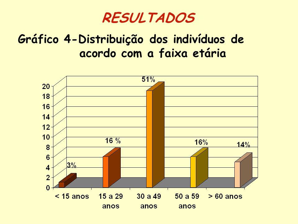 Gráfico 5-Distribuição dos indivíduos de acordo com a escolaridade RESULTADOS