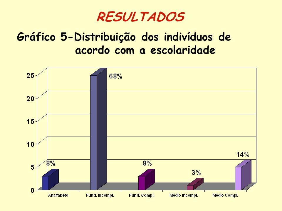 Renda Familiar per captaNº% < 0,5 salário821 < 1 salário1438 1 a 2 salários1232 2 salários25 Não declarada13 Tabela 1-Distribuição dos indivíduos de acordo com a renda familiar per capta RESULTADOS