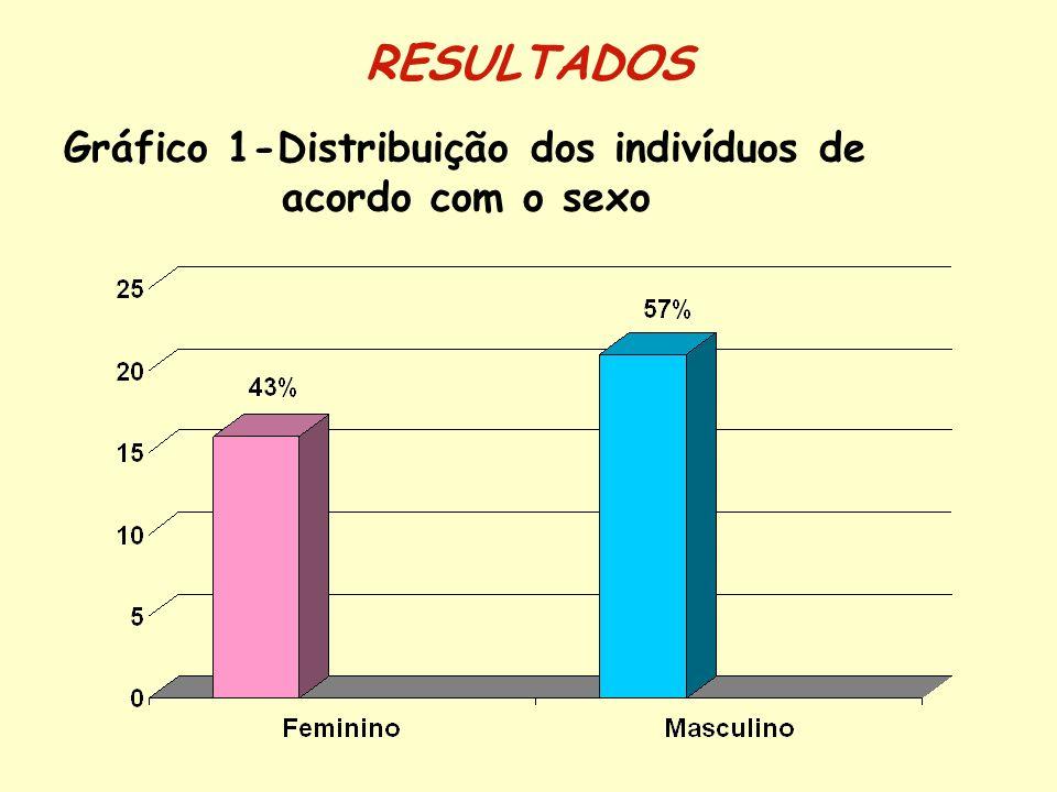 Gráfico 2-Distribuição dos indivíduos de acordo com o estado civil RESULTADOS