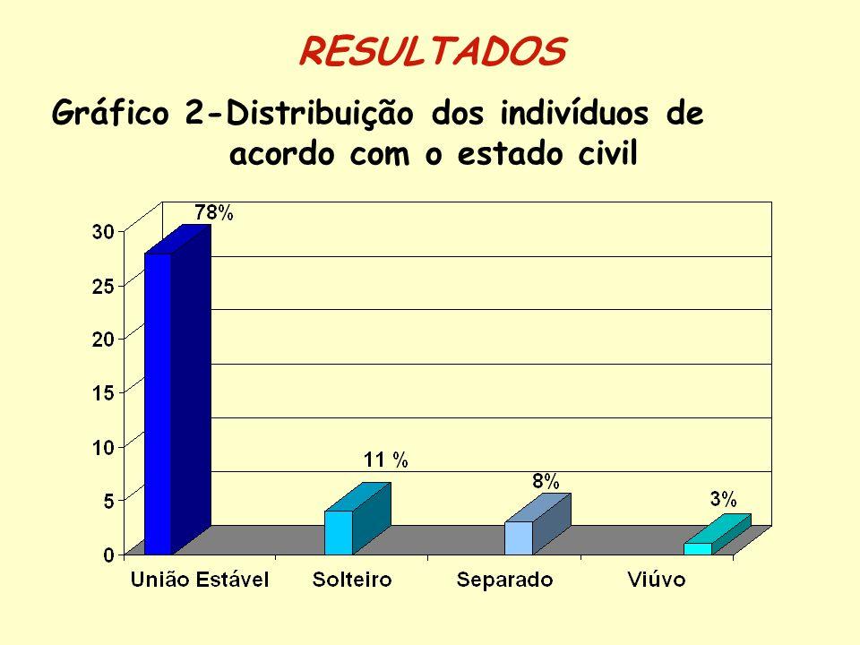 Gráfico 3-Distribuição dos indivíduos de acordo com a raça RESULTADOS