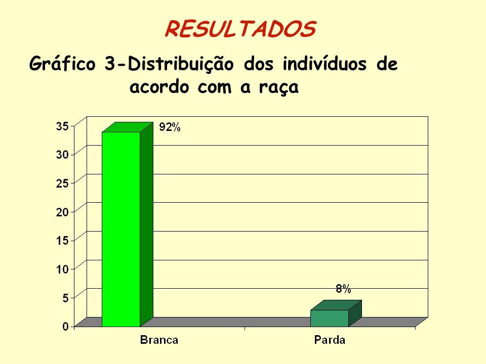Gráfico 4-Distribuição dos indivíduos de acordo com a faixa etária RESULTADOS