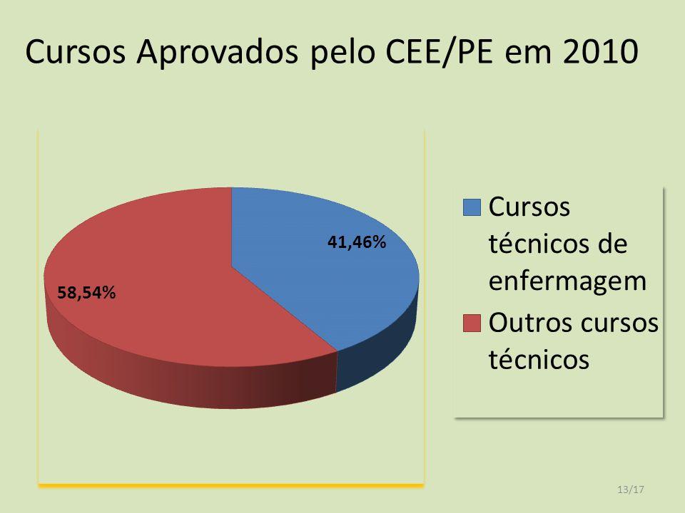 Cursos Aprovados pelo CEE/PE em 2010 13/17