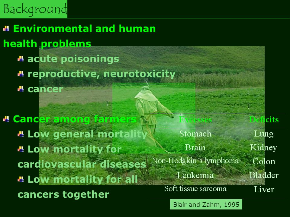 Background Environmental and human health problems acute poisonings reproductive, neurotoxicity cancer Cancer among farmers Low general mortality Low mortality for cardiovascular diseases Low mortality for all cancers together Blair and Zahm, 1995