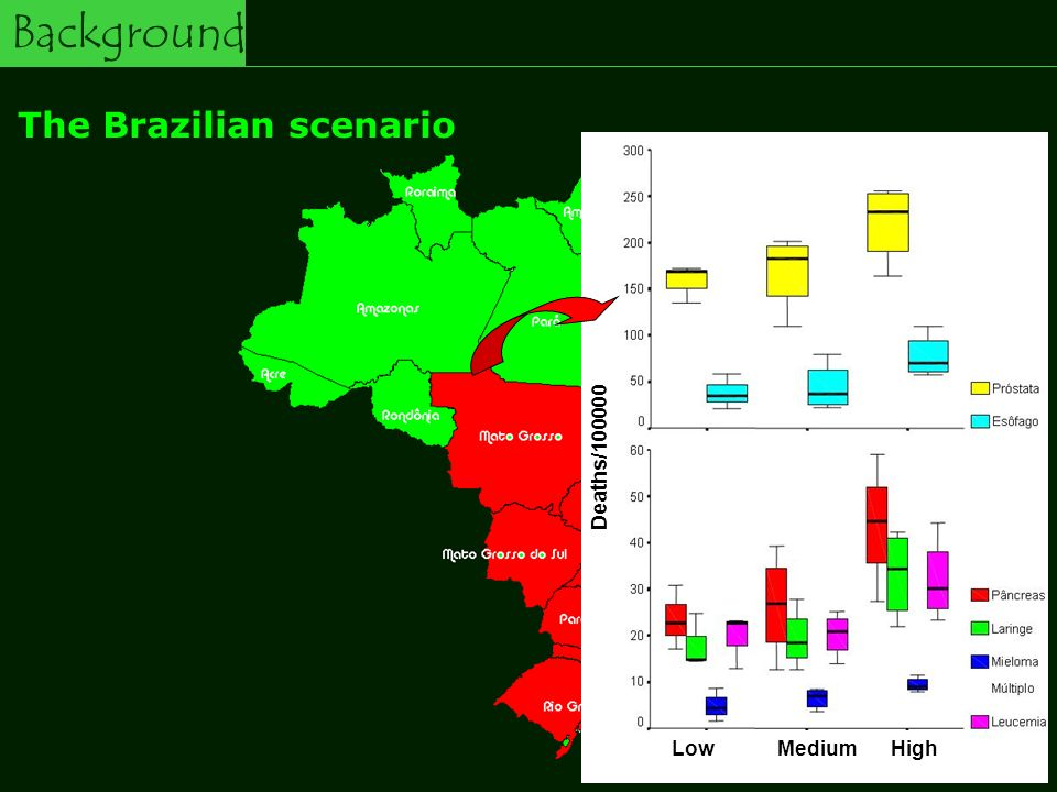 Background The Brazilian scenario Southeast region 40% of all pesticide consumption in Brazil 52 kg of pesticide/worker/year