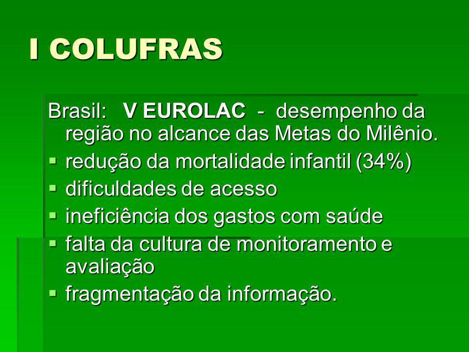 I COLUFRAS Natal/RN – 2004 – XX CONASEMS PACTO DE GESTÃO: Responsabilidade sanitária e solidária entre a união, os estados e os municípios.