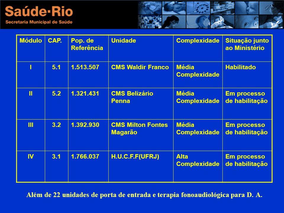 MóduloCAP.Pop. de Referência UnidadeComplexidadeSituação junto ao Ministério I5.11.513.507CMS Waldir FrancoMédia Complexidade Habilitado II5.21.321.43