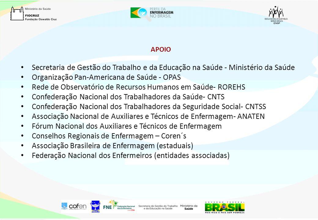 APOIO Secretaria de Gestão do Trabalho e da Educação na Saúde - Ministério da Saúde Organização Pan-Americana de Saúde - OPAS Rede de Observatório de
