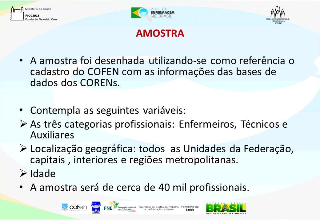 AMOSTRA A amostra foi desenhada utilizando-se como referência o cadastro do COFEN com as informações das bases de dados dos CORENs. Contempla as segui