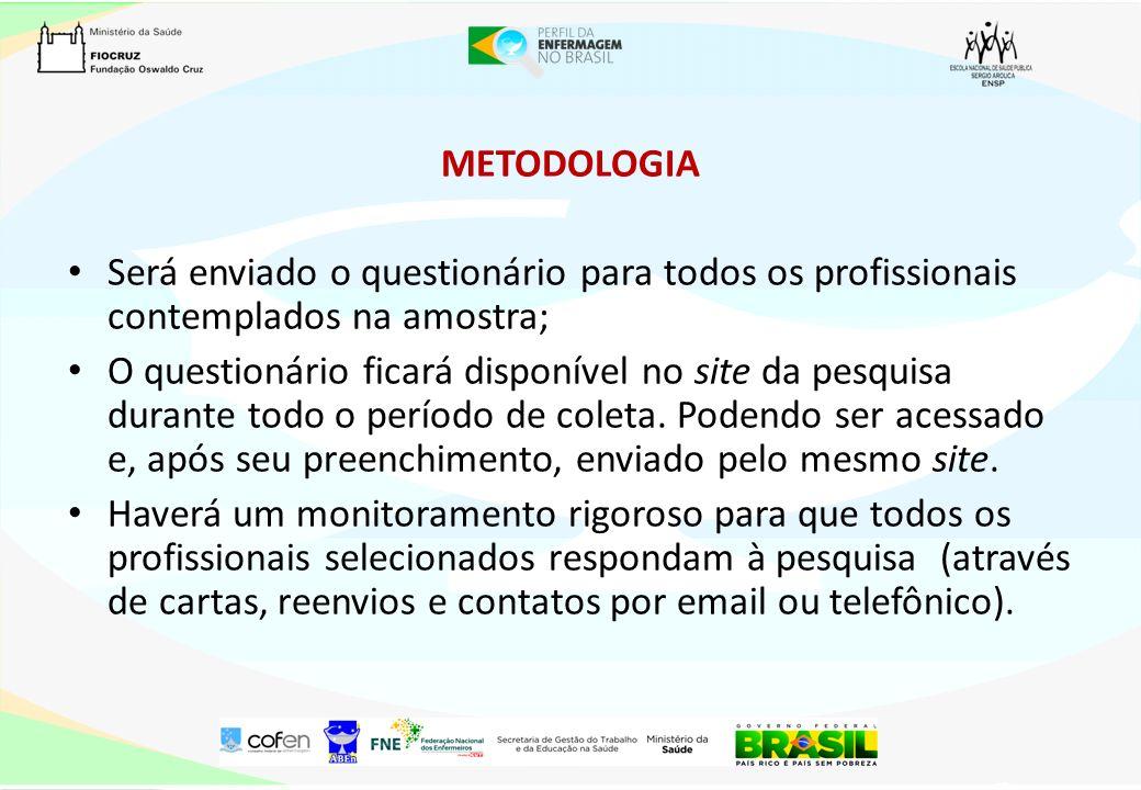 METODOLOGIA Será enviado o questionário para todos os profissionais contemplados na amostra; O questionário ficará disponível no site da pesquisa dura