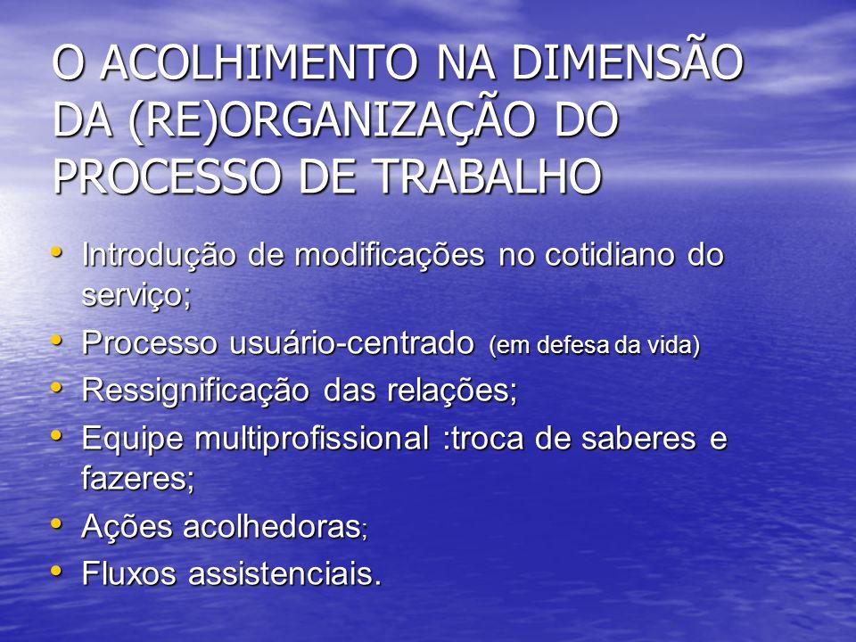 O ACOLHIMENTO NA DIMENSÃO DA (RE)ORGANIZAÇÃO DO PROCESSO DE TRABALHO Introdução de modificações no cotidiano do serviço; Introdução de modificações no