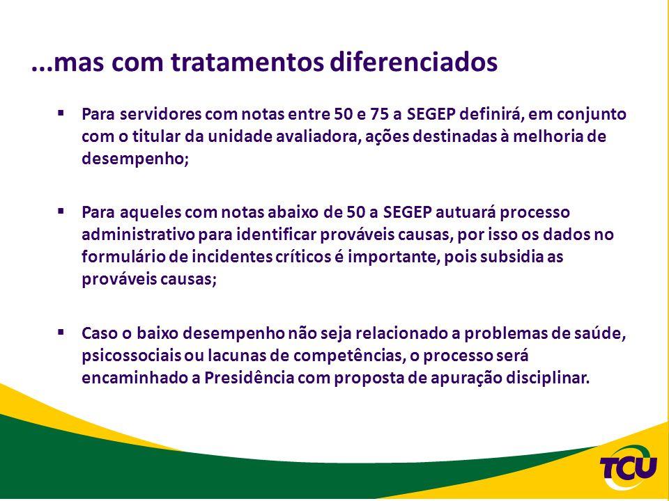 ...mas com tratamentos diferenciados Para servidores com notas entre 50 e 75 a SEGEP definirá, em conjunto com o titular da unidade avaliadora, ações