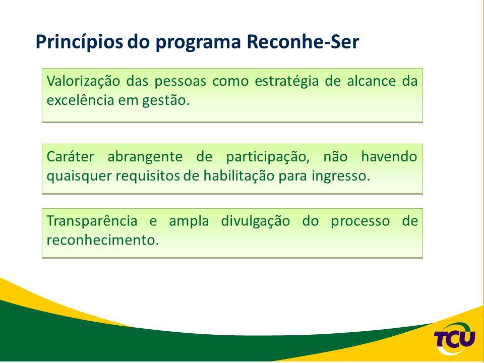 Princípios do programa Reconhe-Ser Valorização das pessoas como estratégia de alcance da excelência em gestão. Caráter abrangente de participação, não