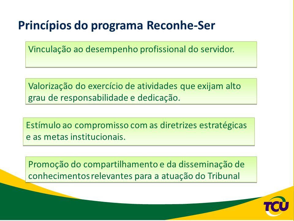 Princípios do programa Reconhe-Ser Vinculação ao desempenho profissional do servidor. Valorização do exercício de atividades que exijam alto grau de r