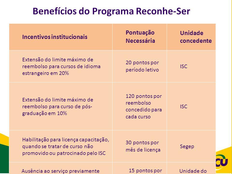 Incentivos institucionais Pontuação Necessária Unidade concedente Extensão do limite máximo de reembolso para cursos de idioma estrangeiro em 20% 20 pontos por período letivo ISC Extensão do limite máximo de reembolso para curso de pós- graduação em 10% 120 pontos por reembolso concedido para cada curso ISC Habilitação para licença capacitação, quando se tratar de curso não promovido ou patrocinado pelo ISC 30 pontos por mês de licença Segep Ausência ao serviço previamente compensada (APC) 15 pontos por dia de ausência Unidade do servidor