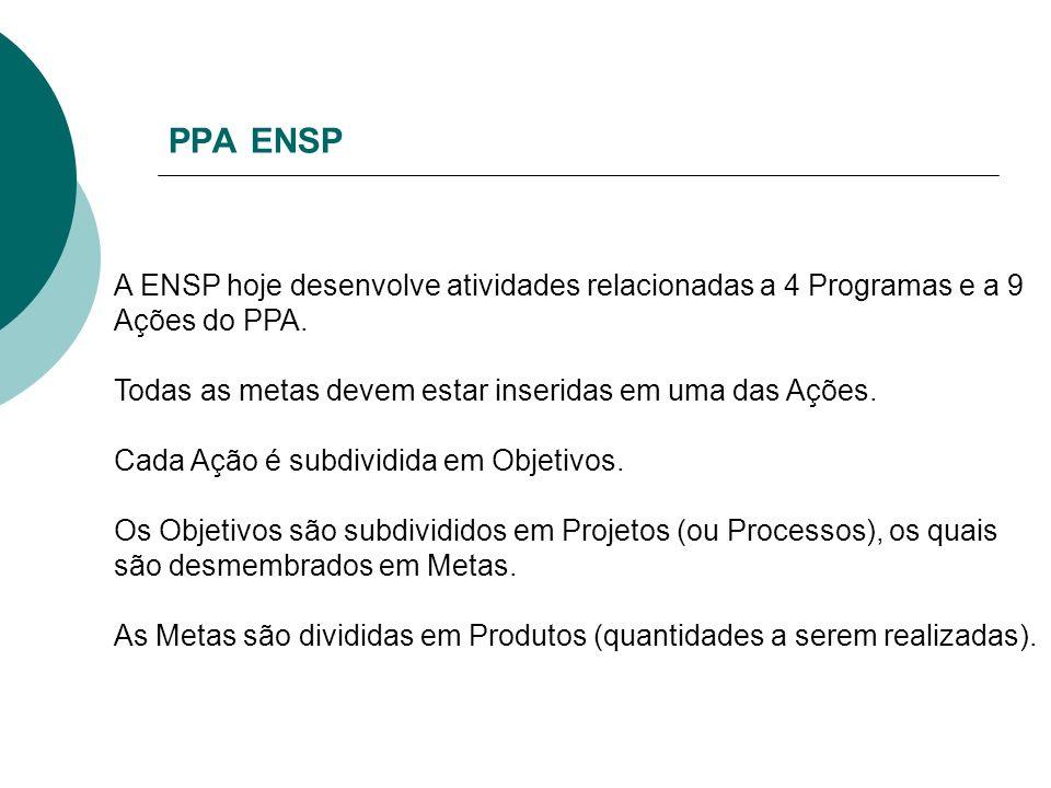 PPA ENSP A ENSP hoje desenvolve atividades relacionadas a 4 Programas e a 9 Ações do PPA. Todas as metas devem estar inseridas em uma das Ações. Cada
