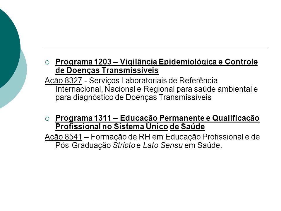 Programa 1203 – Vigilância Epidemiológica e Controle de Doenças Transmissíveis Ação 8327 - Serviços Laboratoriais de Referência Internacional, Naciona