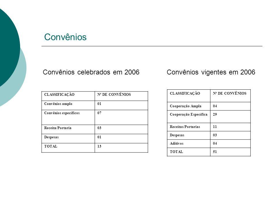 Convênios CLASSIFICAÇÃONº DE CONVÊNIOS Convênios amplo01 Convênios específicos07 Receita/Portaria03 Despesas01 TOTAL13 CLASSIFICAÇÃONº DE CONVÊNIOS Co